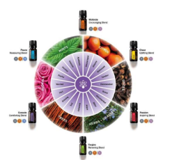 emotional kist doterra